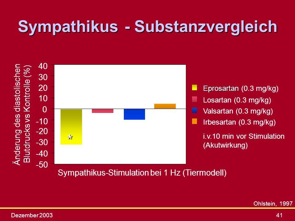 Dezember 200341 Ohlstein, 1997 -50 -40 -30 -20 -10 0 10 20 30 40 Änderung des diastolischen Blutdrucks vs Kontrolle (%) Eprosartan Eprosartan (0.3 mg/