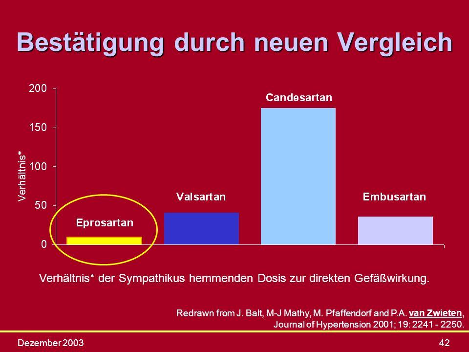 Dezember 200342 Bestätigung durch neuen Vergleich Redrawn from J. Balt, M-J Mathy, M. Pfaffendorf and P.A. van Zwieten, Journal of Hypertension 2001;