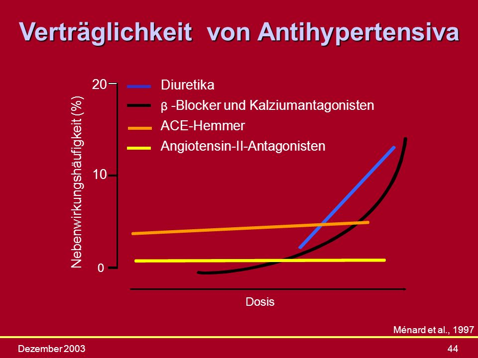 Dezember 200344 Ménard et al., 1997 Verträglichkeit von Antihypertensiva 10 20 Dosis Diuretika -Blocker und Kalziumantagonisten ACE-Hemmer Angiotensin