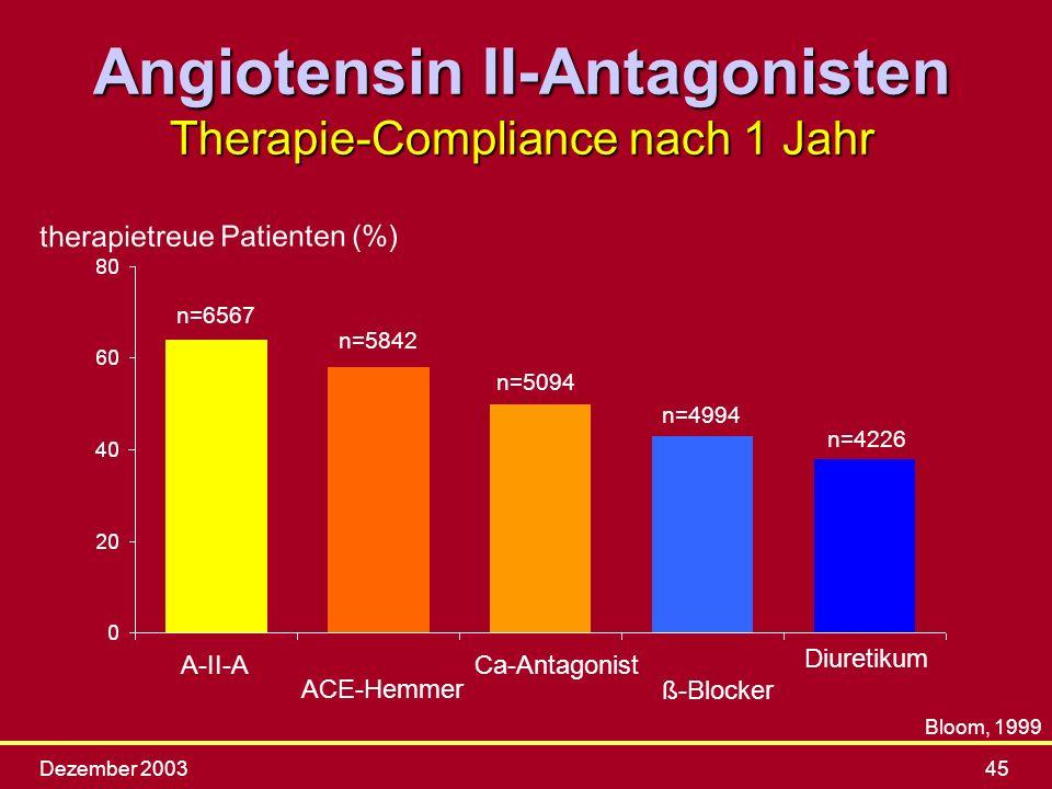 Dezember 200345 therapietreue Patienten (%) n=6567 n=5842 n=5094 n=4994 n=4226 ß-Blocker A-II-ACa-Antagonist ACE-Hemmer Diuretikum Bloom, 1999 Angiote