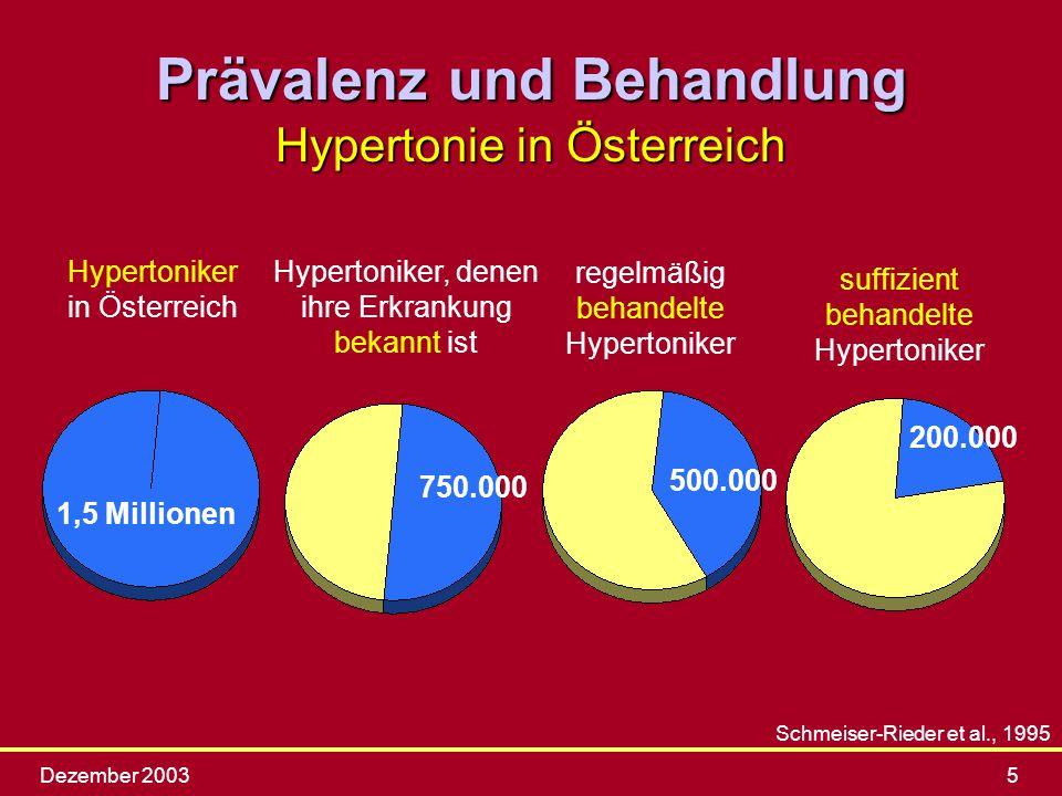 Dezember 20035 Prävalenz und Behandlung Hypertonie in Österreich Hypertoniker in Österreich 1,5 Millionen Hypertoniker, denen ihre Erkrankung bekannt