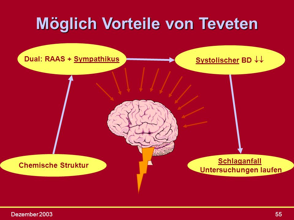 Dezember 200355 Chemische Struktur Dual: RAAS + Sympathikus Systolischer BD Schlaganfall Untersuchungen laufen Möglich Vorteile von Teveten