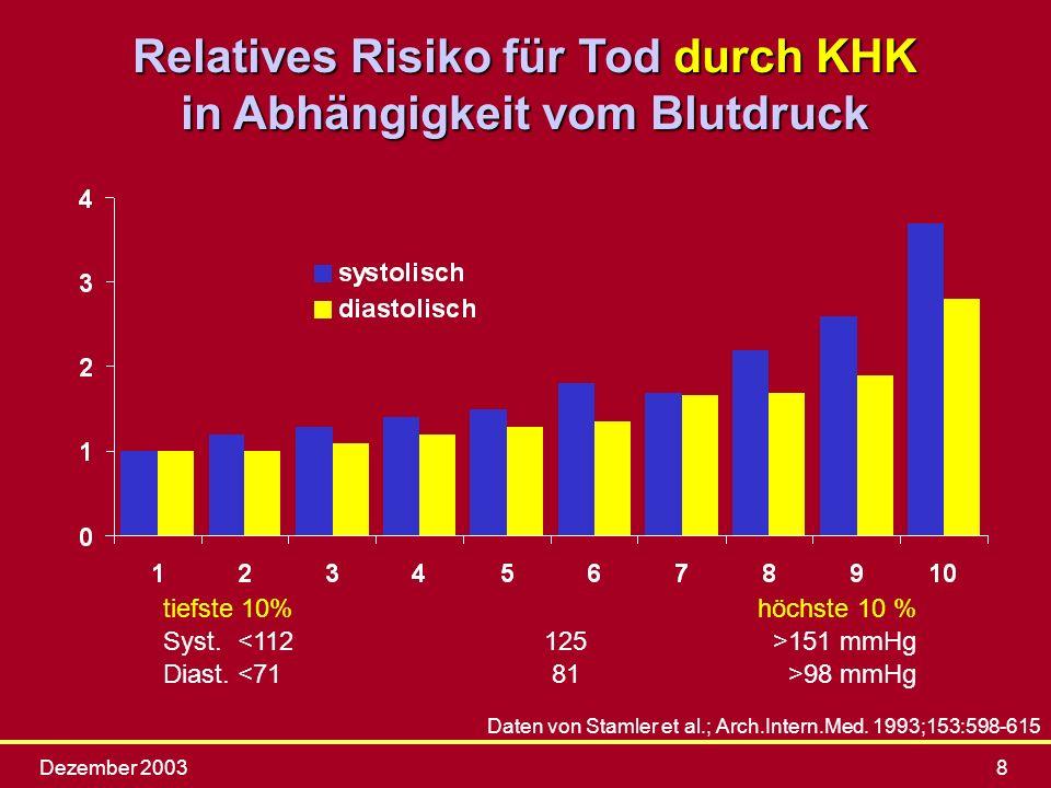 Dezember 20038 Daten von Stamler et al.; Arch.Intern.Med. 1993;153:598-615 tiefste 10%höchste 10 % Syst. 151 mmHg Diast. 98 mmHg Relatives Risiko für