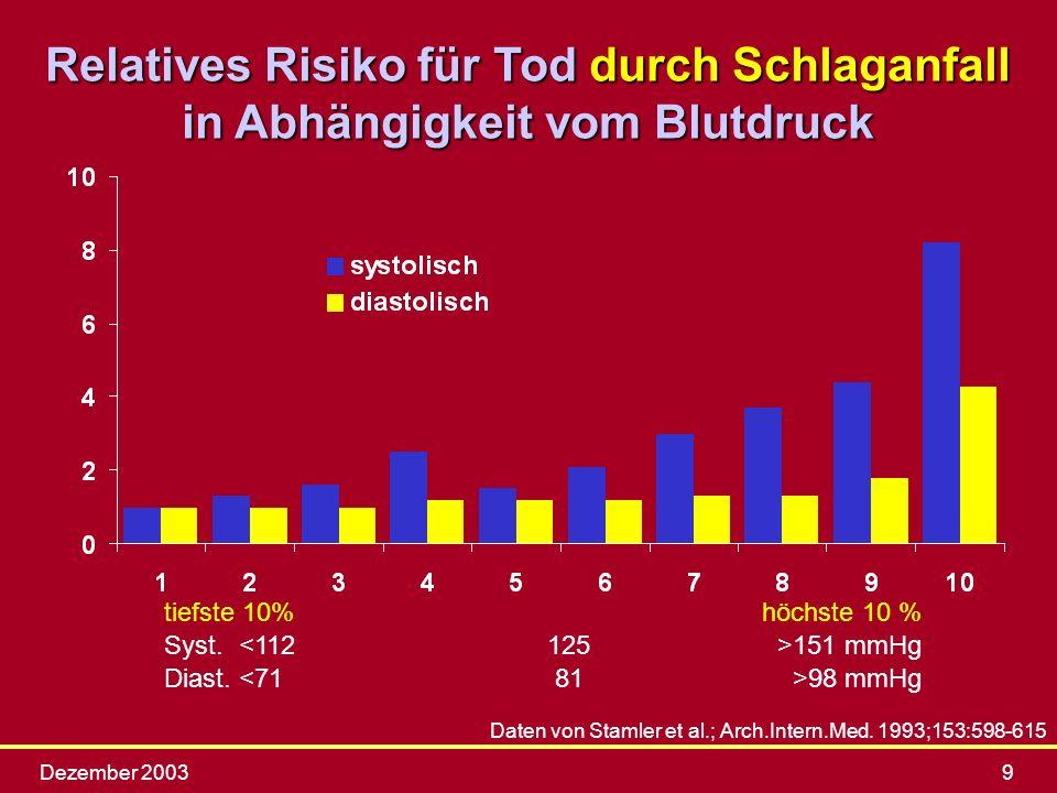 Dezember 20039 Daten von Stamler et al.; Arch.Intern.Med. 1993;153:598-615 tiefste 10%höchste 10 % Syst. 151 mmHg Diast. 98 mmHg Relatives Risiko für
