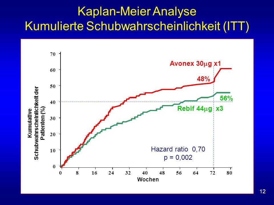 12 Hazard ratio 0,70 p = 0,002 Kumulative Schubwahrscheinlichkeit der Patienten (%) Avonex 30 g x1 Rebif 44 g x3 Kaplan-Meier Analyse Kumulierte Schubwahrscheinlichkeit (ITT) 56% 48%