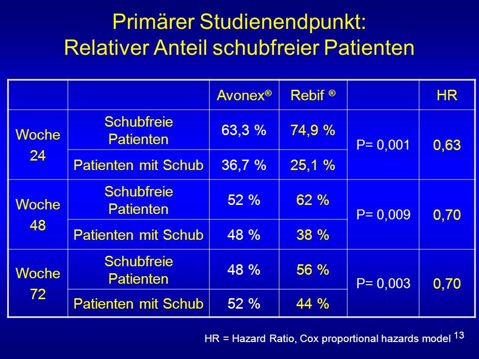 13 Primärer Studienendpunkt: Relativer Anteil schubfreier Patienten Avonex ® Rebif ® HR Woche 24 Schubfreie Patienten 63,3 %74,9 % P= 0,001 0,63 Patienten mit Schub36,7 %25,1 % Woche 48 Schubfreie Patienten 52 %62 % P= 0,009 0,70 Patienten mit Schub48 %38 % Woche 72 Schubfreie Patienten 48 %56 % P= 0,003 0,70 Patienten mit Schub52 %44 % HR = Hazard Ratio, Cox proportional hazards model