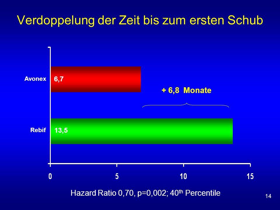 14 Verdoppelung der Zeit bis zum ersten Schub 13,5 6,76,7 Rebif Avonex + 6,8 Monate Hazard Ratio 0,70, p=0,002; 40 th Percentile
