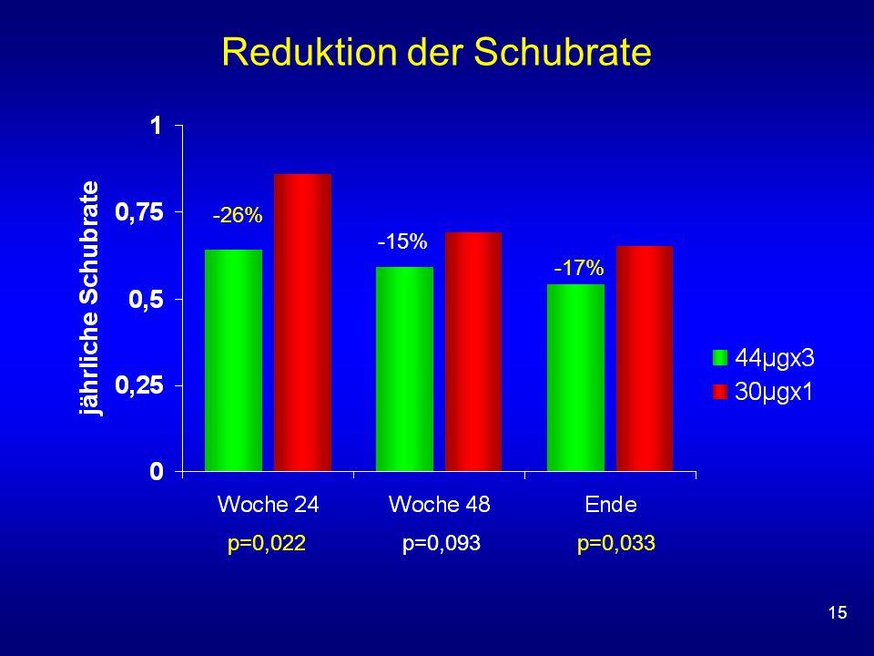 15 Reduktion der Schubrate p=0,022 p=0,093 p=0,033 -26% -15% -17%
