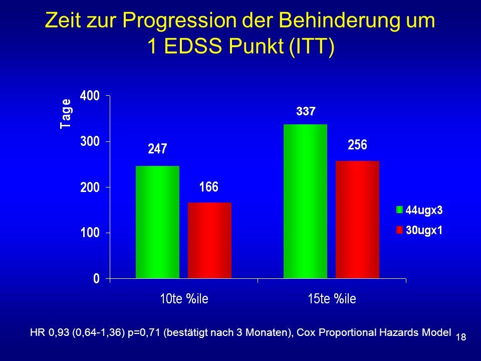 18 HR 0,93 (0,64-1,36) p=0,71 (bestätigt nach 3 Monaten), Cox Proportional Hazards Model 337 Zeit zur Progression der Behinderung um 1 EDSS Punkt (ITT