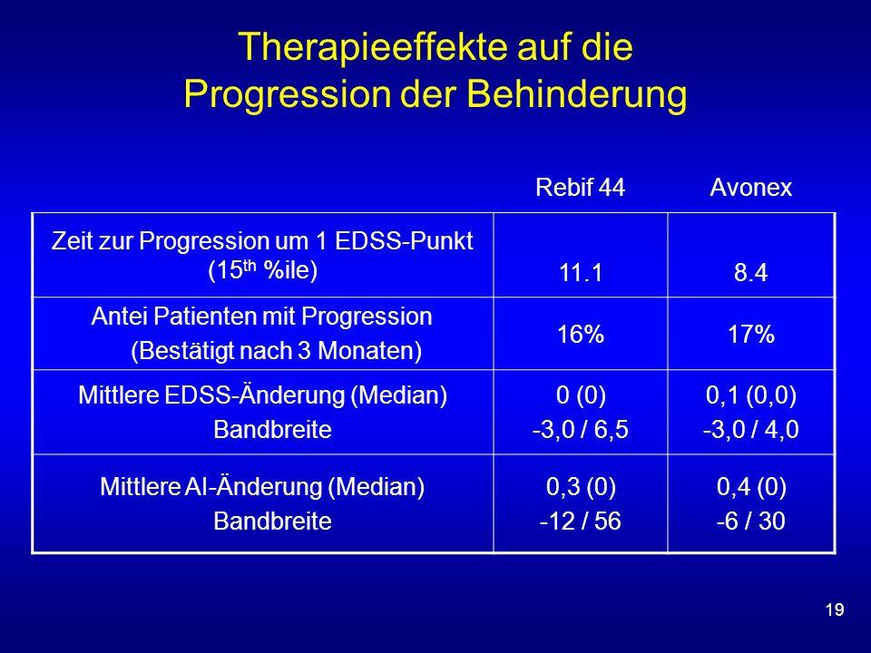 19 Rebif 44Avonex Zeit zur Progression um 1 EDSS-Punkt (15 th %ile) 11.18.4 Antei Patienten mit Progression (Bestätigt nach 3 Monaten) 16%17% Mittlere EDSS-Änderung (Median) Bandbreite 0 (0) -3,0 / 6,5 0,1 (0,0) -3,0 / 4,0 Mittlere AI-Änderung (Median) Bandbreite 0,3 (0) -12 / 56 0,4 (0) -6 / 30 Therapieeffekte auf die Progression der Behinderung