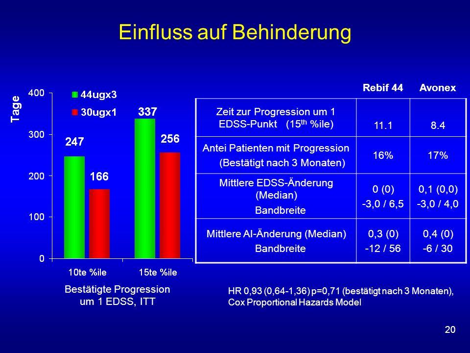 20 HR 0,93 (0,64-1,36) p=0,71 (bestätigt nach 3 Monaten), Cox Proportional Hazards Model 337 Einfluss auf Behinderung Rebif 44Avonex Zeit zur Progression um 1 EDSS-Punkt (15 th %ile) 11.18.4 Antei Patienten mit Progression (Bestätigt nach 3 Monaten) 16%17% Mittlere EDSS-Änderung (Median) Bandbreite 0 (0) -3,0 / 6,5 0,1 (0,0) -3,0 / 4,0 Mittlere AI-Änderung (Median) Bandbreite 0,3 (0) -12 / 56 0,4 (0) -6 / 30 Bestätigte Progression um 1 EDSS, ITT