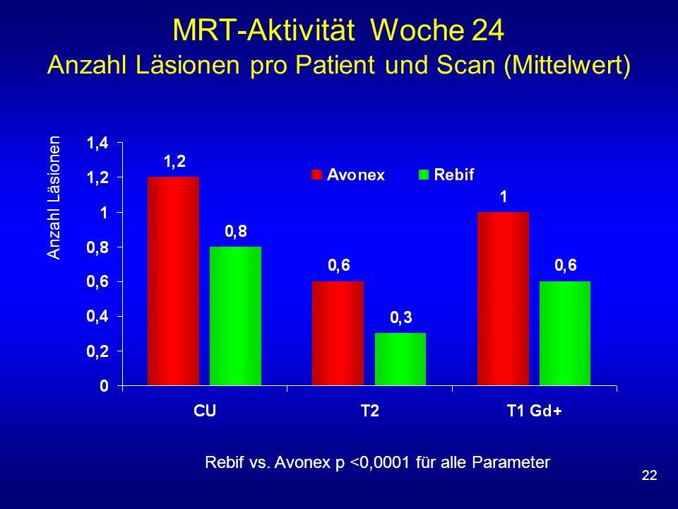22 MRT-Aktivität Woche 24 Anzahl Läsionen pro Patient und Scan (Mittelwert) Rebif vs. Avonex p <0,0001 für alle Parameter Anzahl Läsionen