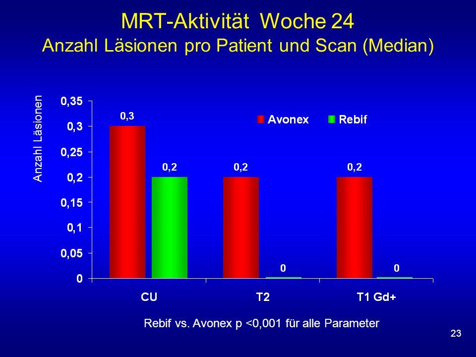 23 MRT-Aktivität Woche 24 Anzahl Läsionen pro Patient und Scan (Median) Rebif vs. Avonex p <0,001 für alle Parameter Anzahl Läsionen