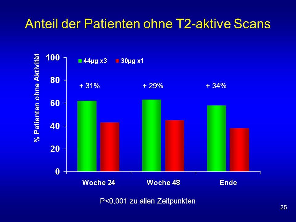 25 Anteil der Patienten ohne T2-aktive Scans P<0,001 zu allen Zeitpunkten + 31% + 29% + 34%