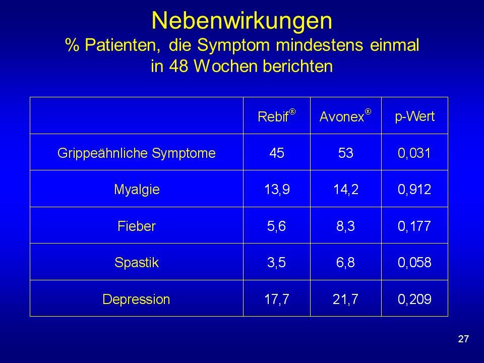 27 Nebenwirkungen % Patienten, die Symptom mindestens einmal in 48 Wochen berichten