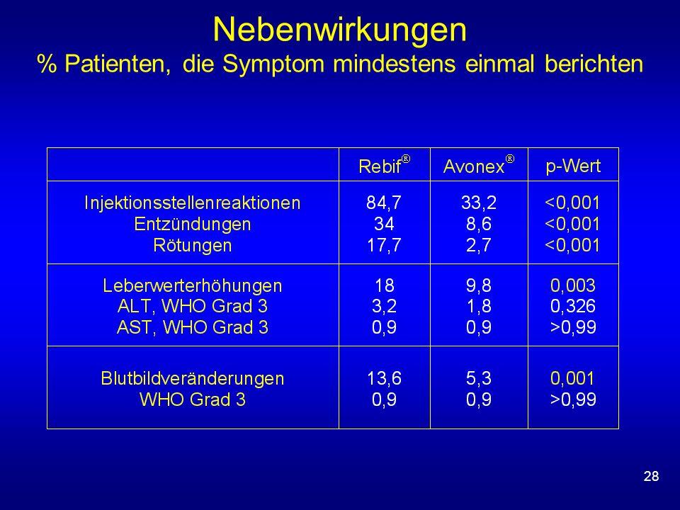28 Nebenwirkungen % Patienten, die Symptom mindestens einmal berichten