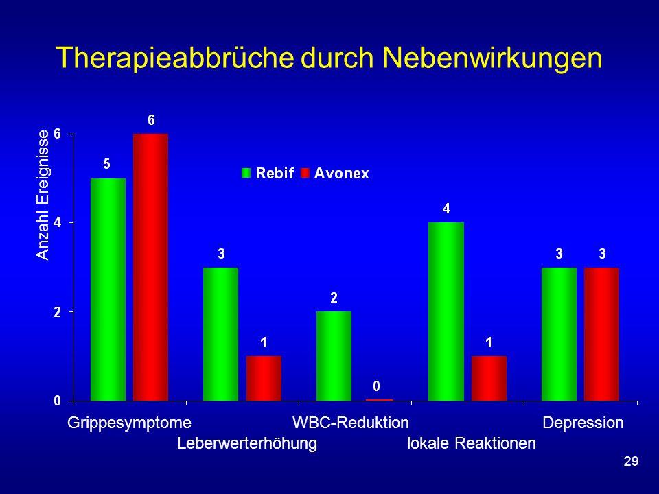 29 Therapieabbrüche durch Nebenwirkungen Anzahl Ereignisse Grippesymptome WBC-Reduktion Depression Leberwerterhöhung lokale Reaktionen