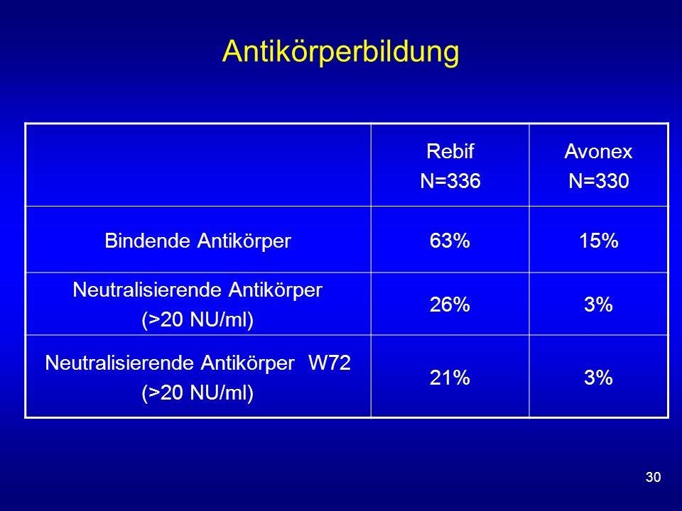 30 Antikörperbildung Rebif N=336 Avonex N=330 Bindende Antikörper63%15% Neutralisierende Antikörper (>20 NU/ml) 26%3% Neutralisierende Antikörper W72