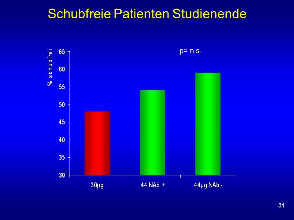 31 Schubfreie Patienten Studienende p= n.s.