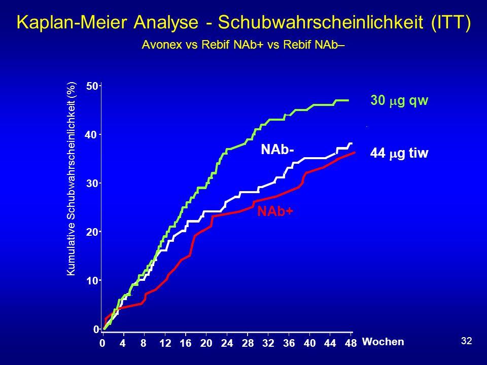 32 Kaplan-Meier Analyse - Schubwahrscheinlichkeit (ITT) Avonex vs Rebif NAb+ vs Rebif NAb– Wochen NAb- NAb+ 0 10 20 30 40 50 048121620242832364044 48