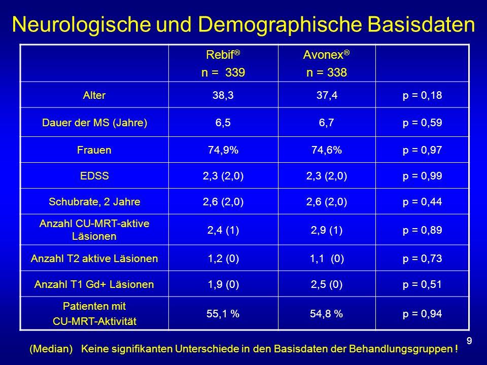 9 Rebif n = 339 Avonex n = 338 Alter38,337,4p = 0,18 Dauer der MS (Jahre)6,56,7p = 0,59 Frauen74,9%74,6%p = 0,97 EDSS2,3 (2,0) p = 0,99 Schubrate, 2 J