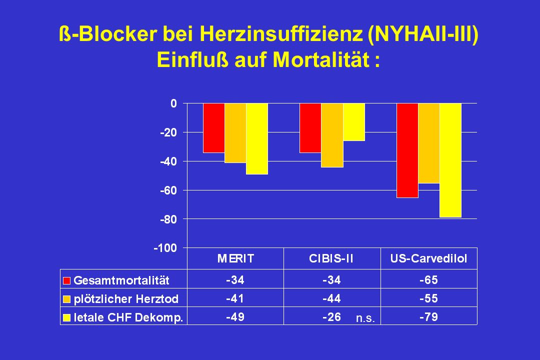 Effekt der Blockade auf Gesamtmortalität je nach Geschlecht und Diabetes-Status Kein Diabetes Diabetes Relatives Risiko und 95% Konfidenzintervalle 00.250.50.7511.251.51.752 MERIT-HFUS Carvedilol trials* Frauen Männer *Not a planned endpoint