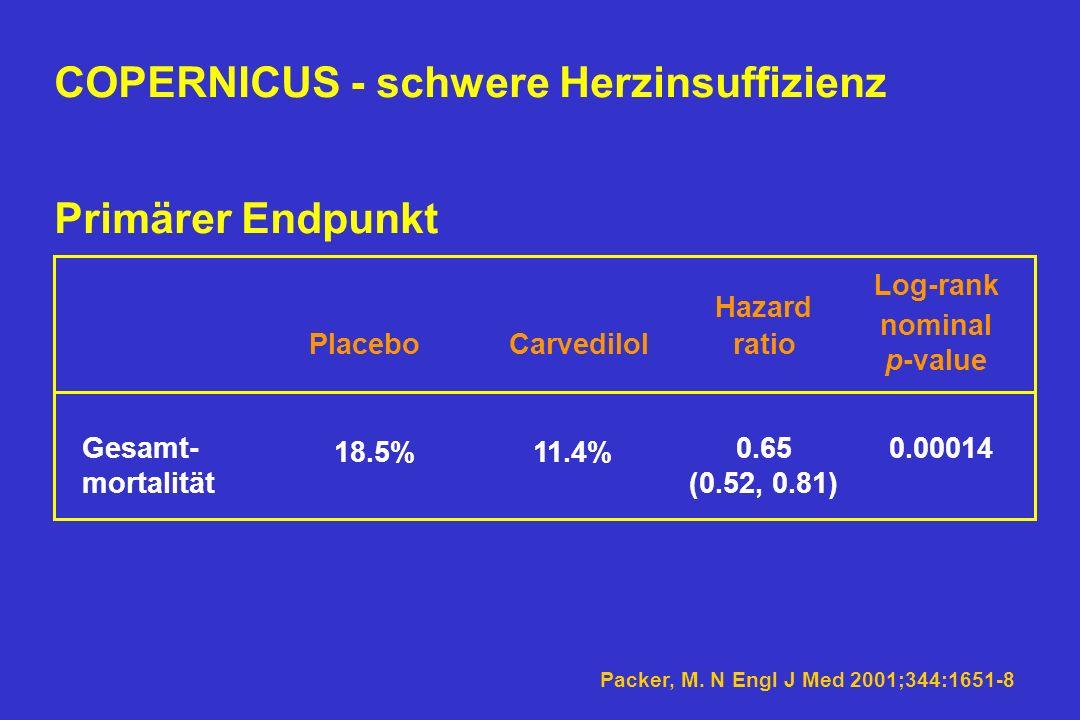 2.289 Patienten wurden 1:1 randomisiert: Carvedilol Placebo initiale Dosis 3.125 mg 2 x tgl.; Verdoppelung der Dosis alle 2 Wochen bis zur Zieldosis v