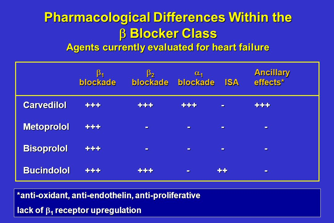 TrialnHazard Ratio (95% CI) MERIT-HF 3,991 0.66 (0.53-0.81) US Carvedilol Prog1,094 0.35 (0.20-0.61) CIBIS II 2,647 0.66 (0.54-0.81) BEST2,708 0.90 (0.78-1.02) COPERNICUS2,289 0.65 (0.52-0.81) Senkung der Mortalität in -Blocker-Studien bei Herzinsuffizienz Packer et al.