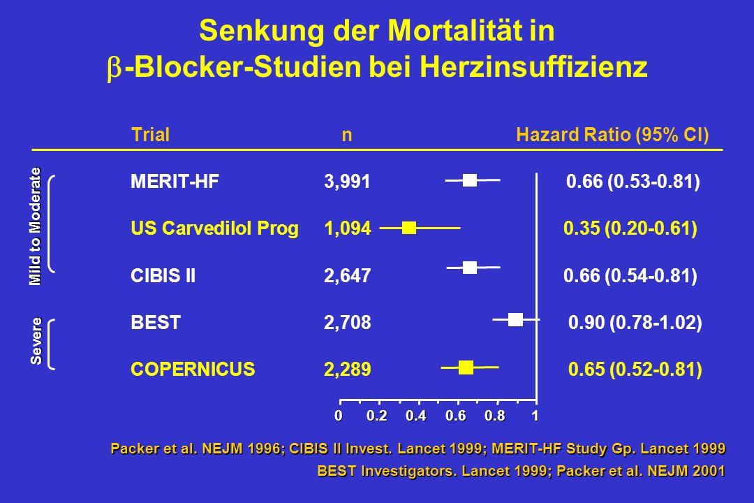 . 02468 20 10 0 Wochen nach Randomisierung % Patienten mit Ereignis 30 Placebo Carvedilol COPERNICUS: frühe Wirksamkeit Tod, Hospitalisierung oder The