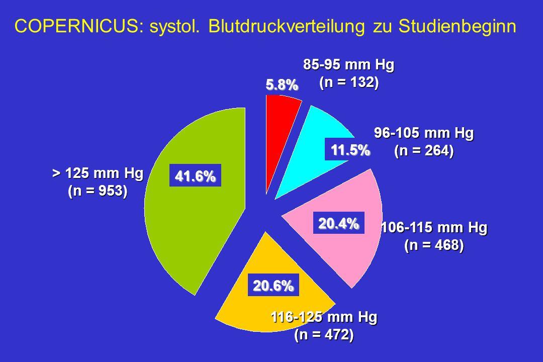 Alle PatientenHochrisiko Subgruppe 15 6.4 % Patienten 10 5 0 5.1 11.4 8.8 Placebo Carvedilol COPERNICUS: Woche 1 bis 8 Verschlechterung der Herzinsuffizienz als Nebenwirkung häufiger unter Placebo.