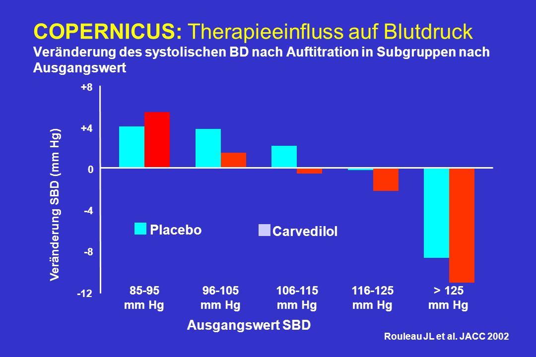 5.8% 41.6% 20.6% 20.4% 11.5% 85-95 mm Hg (n = 132) 96-105 mm Hg (n = 264) 106-115 mm Hg (n = 468) > 125 mm Hg (n = 953) 116-125 mm Hg (n = 472) COPERNICUS: systol.