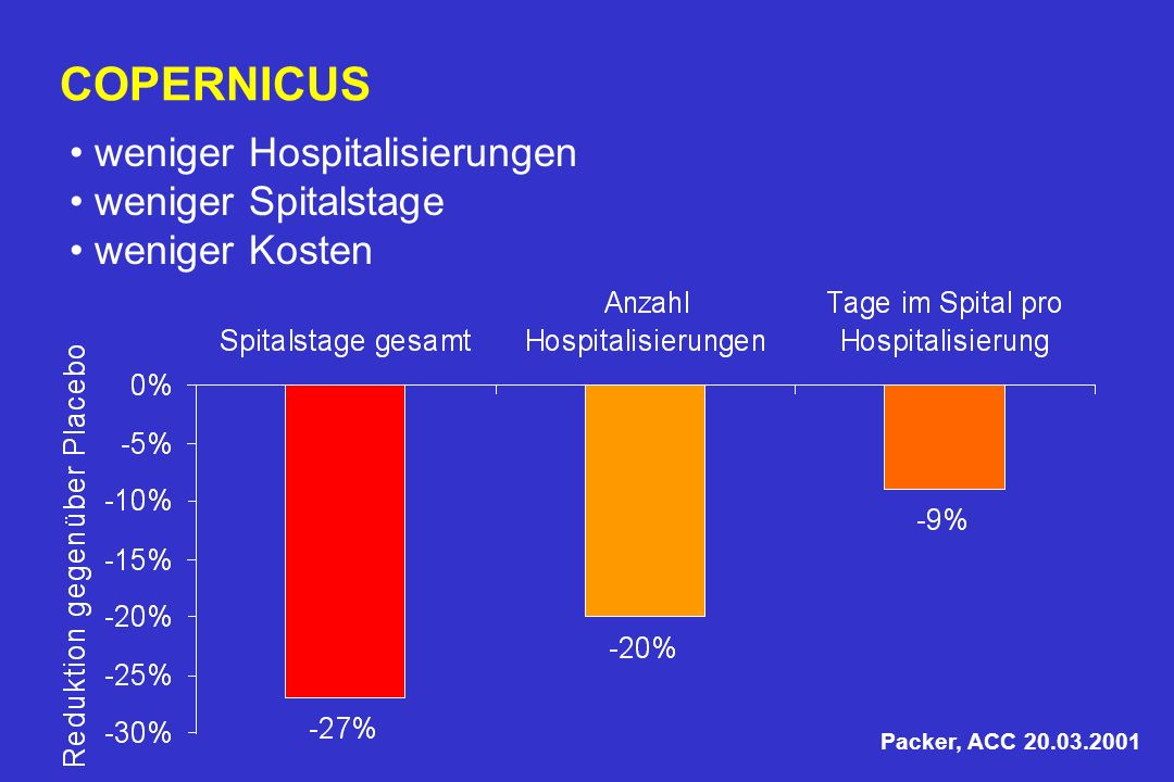 COPERNICUS Reduktion der Hospitalisierungen / Spitalstage unter Carvedilol im Vergleich zu Placebo Packer, ACC 20.03.2001 weniger Hospitalisierungen weniger Spitalstage weniger Kosten