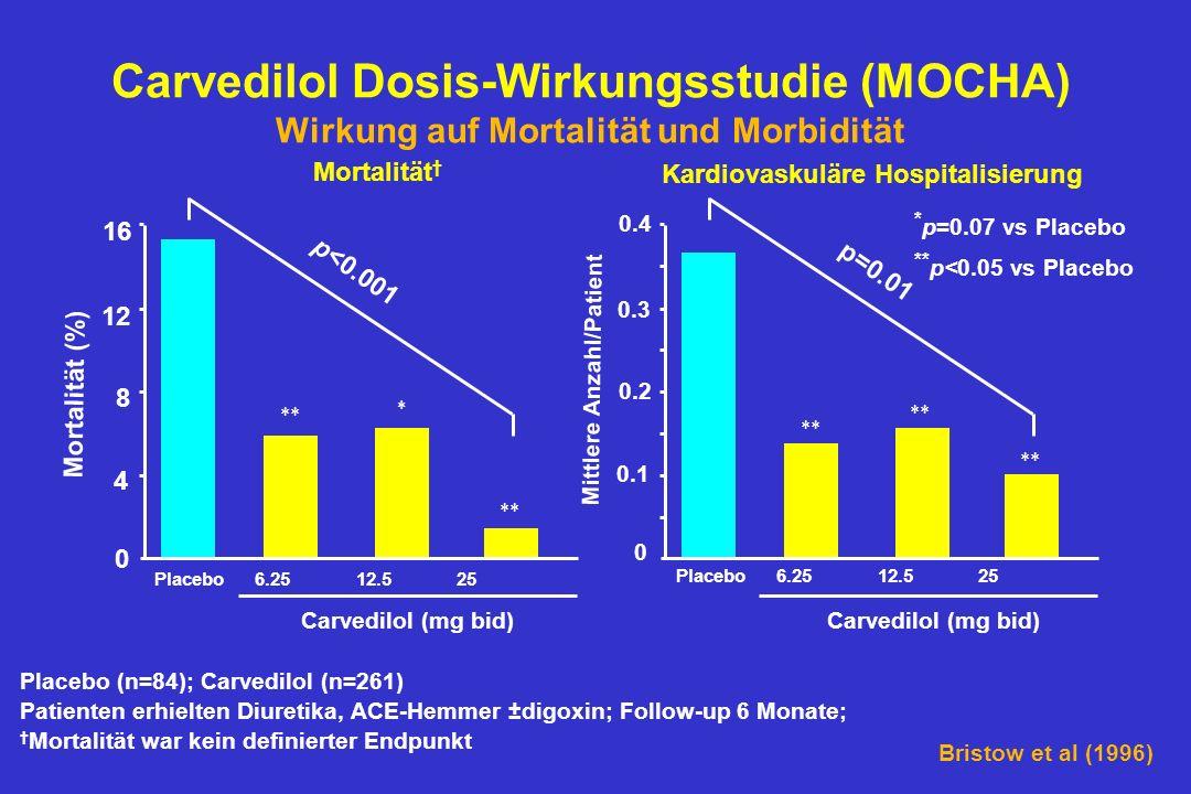 Carvedilol Dosis-Wirkungsstudie (MOCHA) Wirkung auf Mortalität und Morbidität Placebo (n=84); Carvedilol (n=261) Patienten erhielten Diuretika, ACE-Hemmer ±digoxin; Follow-up 6 Monate; Mortalität war kein definierter Endpunkt * p=0.07 vs Placebo ** p<0.05 vs Placebo 0 0.1 0.2 0.3 0.4 Mittlere Anzahl/Patient Kardiovaskuläre Hospitalisierung p=0.01 Placebo 6.25 12.5 25 0 4 8 12 16 Mortalität (%) Mortalität p<0.001 ** * Bristow et al (1996) Carvedilol (mg bid) Placebo 6.25 12.5 25
