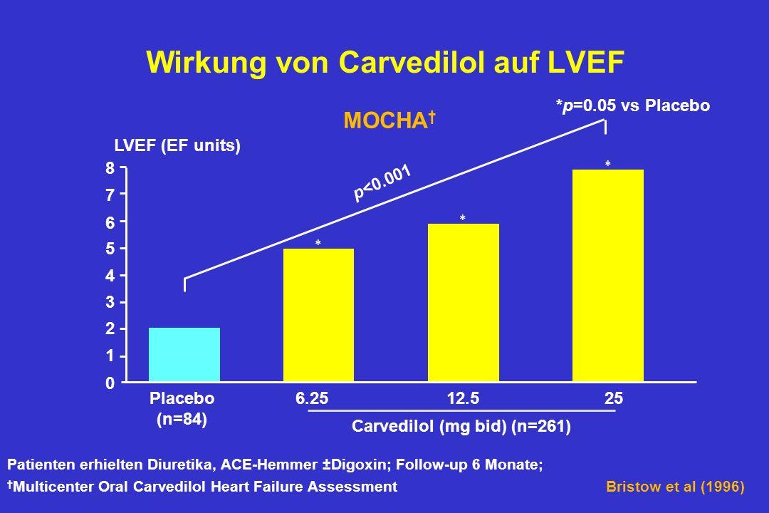 Carvedilol (mg bid) (n=261) Placebo (n=84) 0 1 2 3 4 5 6 7 8 LVEF (EF units) MOCHA p<0.001 Patienten erhielten Diuretika, ACE-Hemmer ±Digoxin; Follow-up 6 Monate; Multicenter Oral Carvedilol Heart Failure Assessment *p=0.05 vs Placebo Wirkung von Carvedilol auf LVEF 256.2512.5 Bristow et al (1996)
