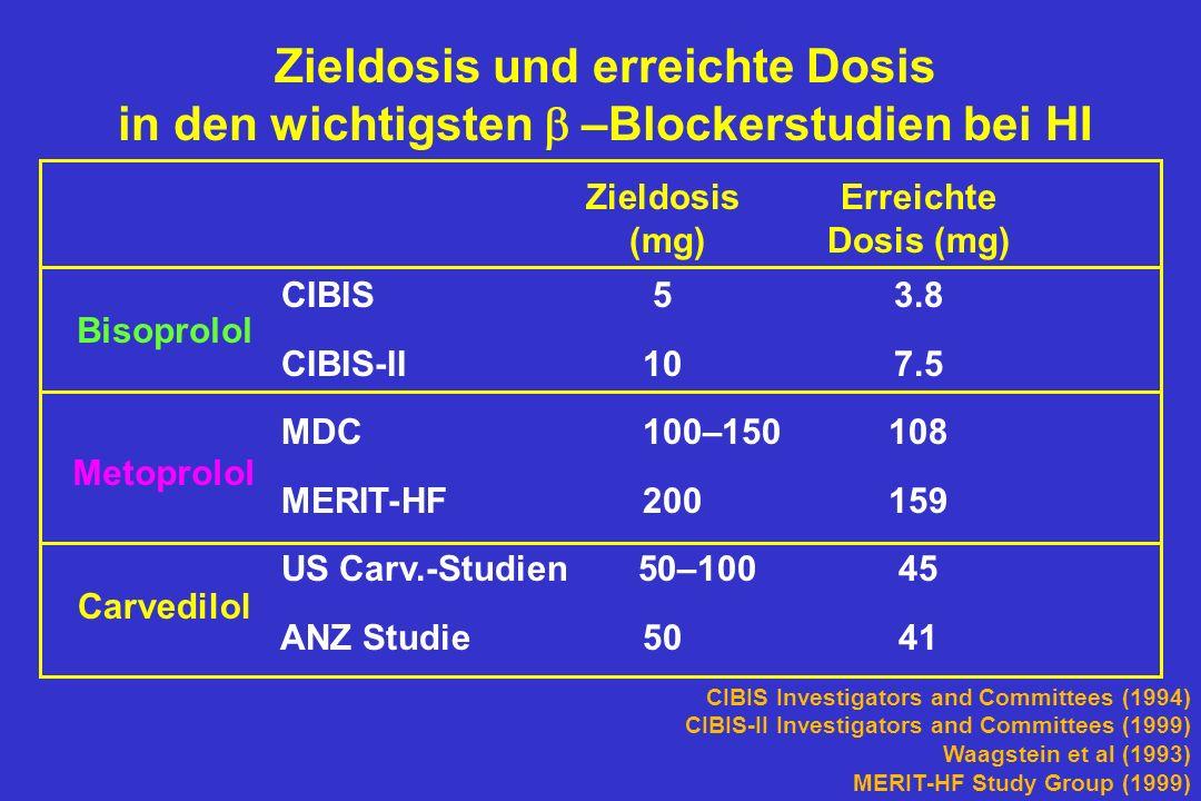 CIBIS Investigators and Committees (1994) CIBIS-II Investigators and Committees (1999) Waagstein et al (1993) MERIT-HF Study Group (1999) Zieldosis und erreichte Dosis in den wichtigsten –Blockerstudien bei HI Zieldosis Erreichte (mg) Dosis (mg) CIBIS5 3.8 CIBIS-II10 7.5 MDC 100–150 108 MERIT-HF 200 159 US Carv.-Studien 50–100 45 ANZ Studie50 41 Bisoprolol Metoprolol Carvedilol