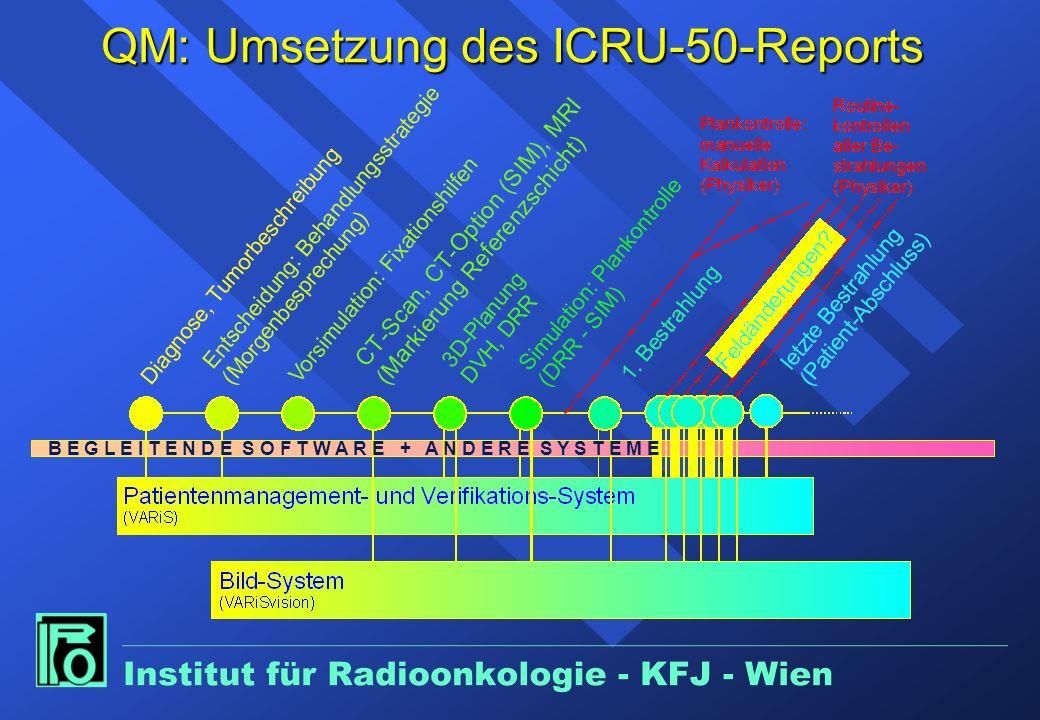 Präoperative Radiotherapie des Rektumkarzinoms NACHTEILE Langzeitvorbestrahlung n Postop.Morbidität ? n Inadäquates Staging n Operationsdelay-P53 Kurz