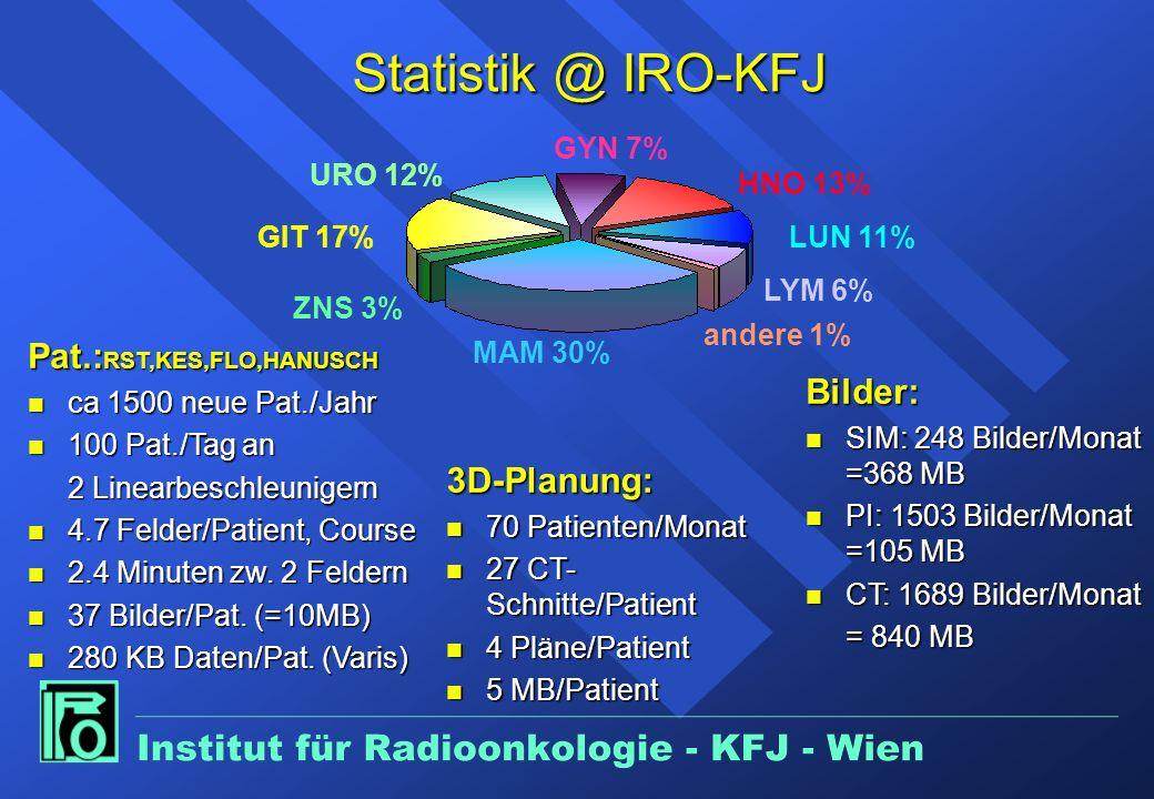 HNO 13% LUN 11% LYM 6% andere 1% MAM 30% ZNS 3% GIT 17% URO 12% GYN 7% Statistik @ IRO-KFJ Pat.: RST,KES,FLO,HANUSCH n ca 1500 neue Pat./Jahr n 100 Pat./Tag an 2 Linearbeschleunigern n 4.7 Felder/Patient, Course n 2.4 Minuten zw.