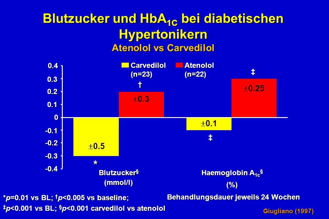 Blutzucker und HbA 1C bei diabetischen Hypertonikern Atenolol vs Carvedilol -0.4 -0.3 -0.2 -0.1 0 0.1 0.2 0.3 0.4 Carvedilol(n=23)Atenolol(n=22) Behandlungsdauer jeweils 24 Wochen *p=0.01 vs BL; p<0.005 vs baseline; p<0.001 vs BL; § p<0.001 carvedilol vs atenolol p<0.001 vs BL; § p<0.001 carvedilol vs atenolol 0.5 0.3 0.1 0.25 * Blutzucker § Haemoglobin A 1c § (%) (mmol/l) Giugliano (1997)