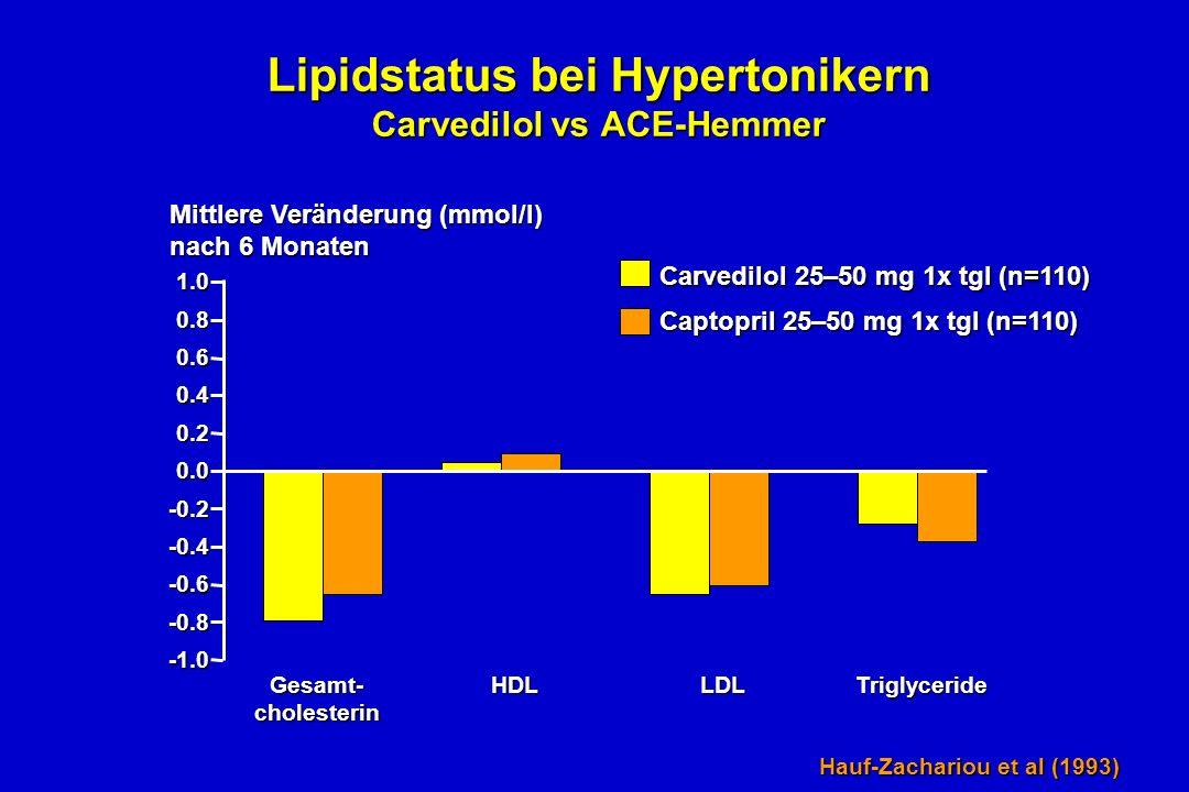 Lipidstatus bei Hypertonikern Carvedilol vs ACE-Hemmer 1.0 0.8 0.6 0.4 0.2 0.0 -0.2 -0.8 -0.6 -0.4 Mittlere Veränderung (mmol/l) nach 6 Monaten Gesamt- cholesterin HDLLDLTriglyceride Carvedilol 25–50 mg 1x tgl (n=110) Captopril 25–50 mg 1x tgl (n=110) Hauf-Zachariou et al (1993)