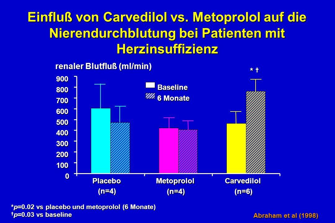 Einfluß von Carvedilol vs.