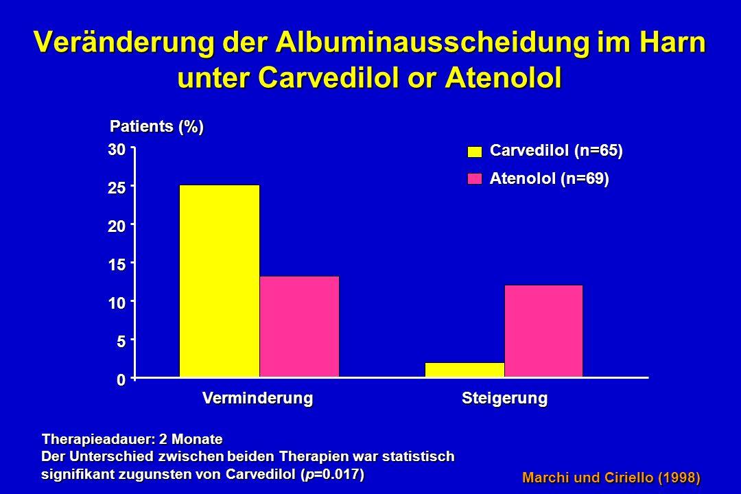 Veränderung der Albuminausscheidung im Harn unter Carvedilol or Atenolol 0 5 10 15 20 25 30 VerminderungSteigerung Carvedilol (n=65) Atenolol (n=69) Patients (%) Therapieadauer: 2 Monate Der Unterschied zwischen beiden Therapien war statistisch signifikant zugunsten von Carvedilol (p=0.017) Marchi und Ciriello (1998)