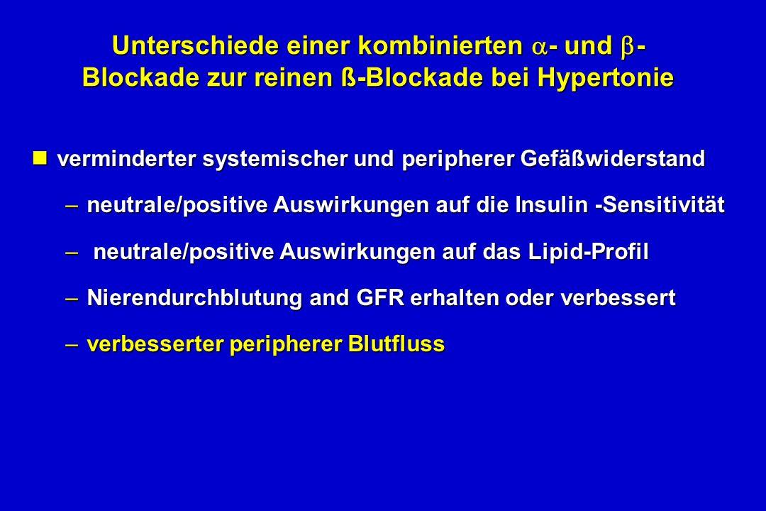 Unterschiede einer kombinierten - und - Blockade zur reinen ß-Blockade bei Hypertonie nverminderter systemischer und peripherer Gefäßwiderstand –neutrale/positive Auswirkungen auf die Insulin -Sensitivität – neutrale/positive Auswirkungen auf das Lipid-Profil –Nierendurchblutung and GFR erhalten oder verbessert –verbesserter peripherer Blutfluss