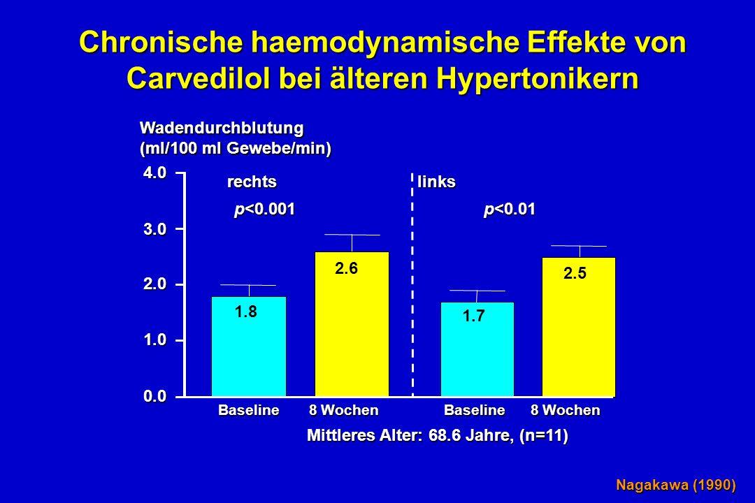 Baseline 8 Wochen Nagakawa (1990) Chronische haemodynamische Effekte von Carvedilol bei älteren Hypertonikern Wadendurchblutung (ml/100 ml Gewebe/min) 4.03.02.01.00.0 1.8 2.6 1.7 2.5 rechts links p<0.001 p<0.01 Mittleres Alter: 68.6 Jahre, (n=11)