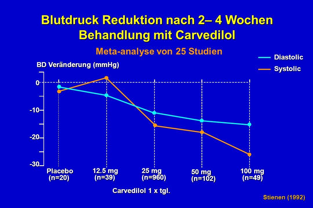 Blutdruck Reduktion nach 2– 4 Wochen Behandlung mit Carvedilol BD Veränderung (mmHg) 0-10-20-30 Placebo (n=20) 12.5 mg (n=39) 25 mg (n=960) 50 mg (n=102) 100 mg (n=49) DiastolicSystolic Stienen (1992) Carvedilol 1 x tgl.
