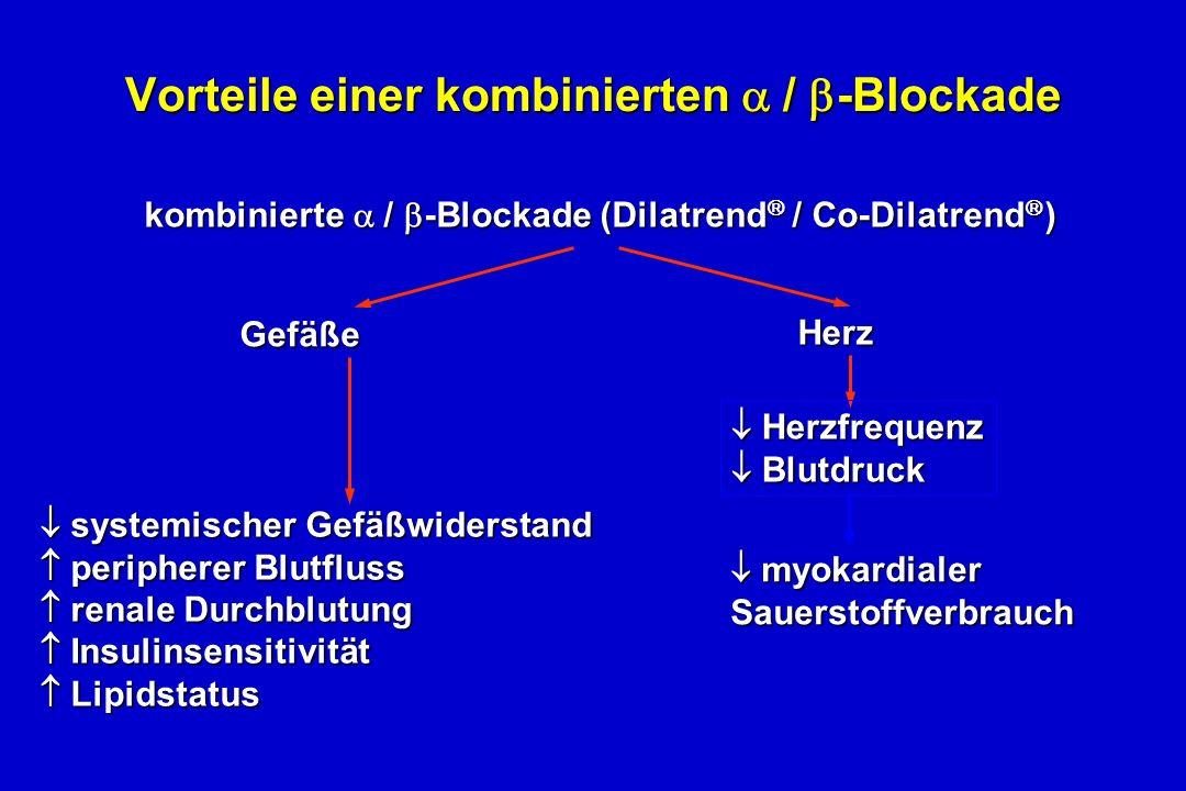 kombinierte / -Blockade (Dilatrend / Co-Dilatrend ) kombinierte / -Blockade (Dilatrend / Co-Dilatrend ) Vorteile einer kombinierten / -Blockade myokardialer myokardialerSauerstoffverbrauch systemischer Gefäßwiderstand systemischer Gefäßwiderstand peripherer Blutfluss peripherer Blutfluss renale Durchblutung renale Durchblutung Insulinsensitivität Insulinsensitivität Lipidstatus Lipidstatus Herz Gefäße Herzfrequenz Herzfrequenz Blutdruck Blutdruck
