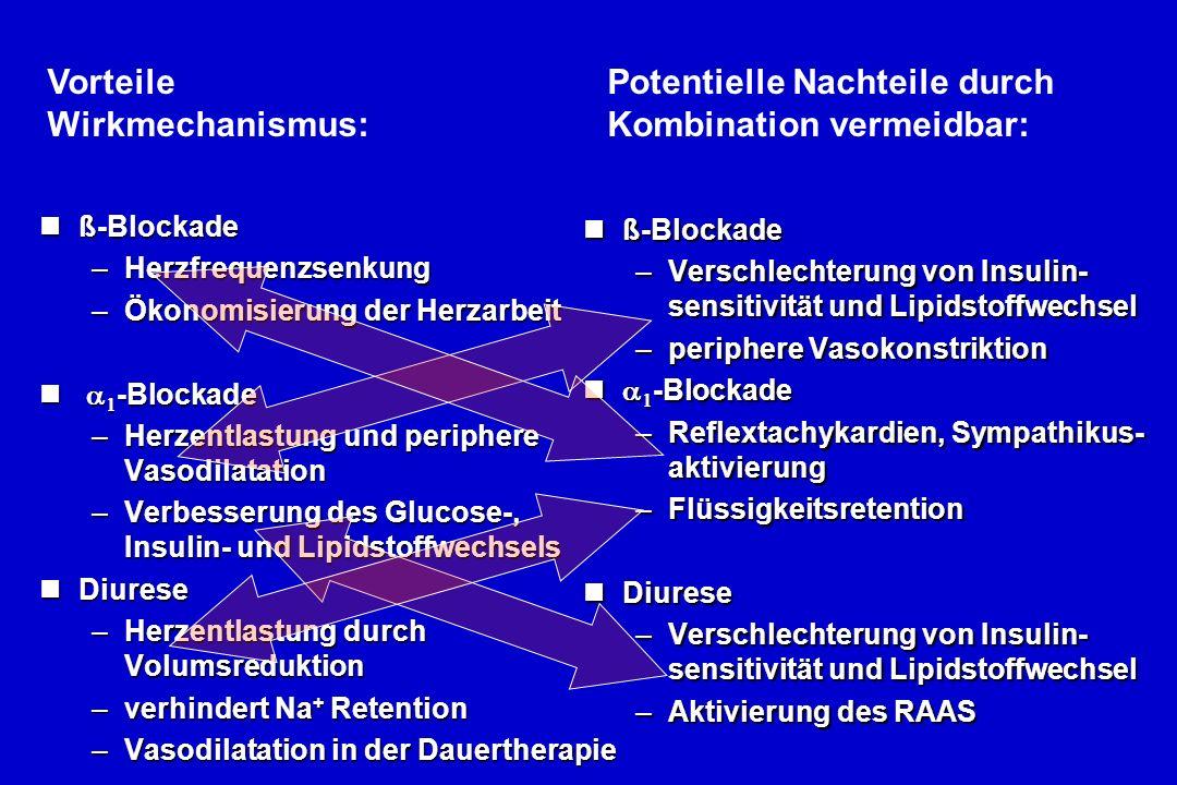 nß-Blockade –Herzfrequenzsenkung –Ökonomisierung der Herzarbeit -Blockade -Blockade –Herzentlastung und periphere Vasodilatation –Verbesserung des Glucose-, Insulin- und Lipidstoffwechsels nDiurese –Herzentlastung durch Volumsreduktion –verhindert Na + Retention –Vasodilatation in der Dauertherapie nß-Blockade –Verschlechterung von Insulin- sensitivität und Lipidstoffwechsel –periphere Vasokonstriktion -Blockade -Blockade –Reflextachykardien, Sympathikus- aktivierung –Flüssigkeitsretention nDiurese –Verschlechterung von Insulin- sensitivität und Lipidstoffwechsel –Aktivierung des RAAS Vorteile Wirkmechanismus: Potentielle Nachteile durch Kombination vermeidbar: