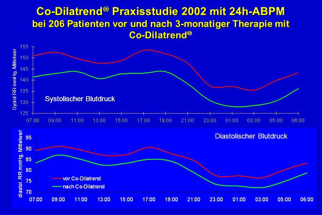 Co-Dilatrend Praxisstudie 2002 mit 24h-ABPM bei 206 Patienten vor und nach 3-monatiger Therapie mit Co-Dilatrend Co-Dilatrend Praxisstudie 2002 mit 24h-ABPM bei 206 Patienten vor und nach 3-monatiger Therapie mit Co-Dilatrend Systolischer Blutdruck Diastolischer Blutdruck