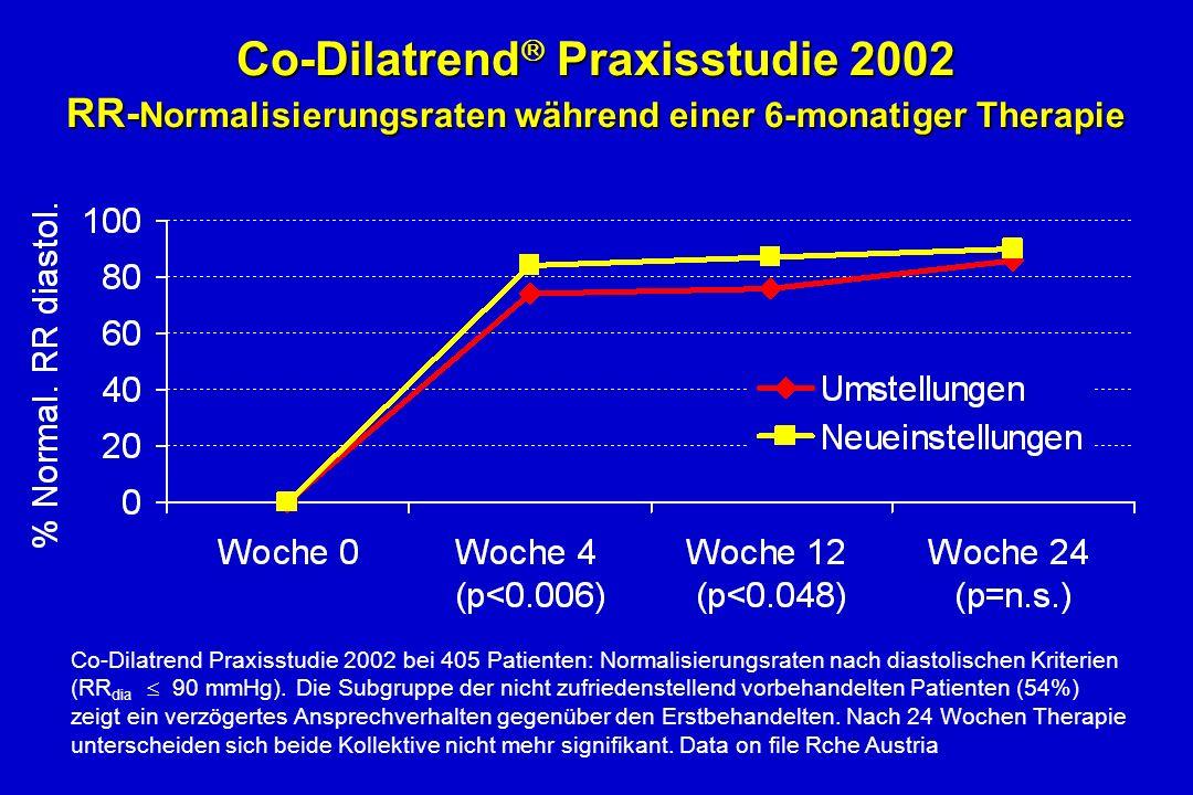 Co-Dilatrend Praxisstudie 2002 RR- Normalisierungsraten während einer 6-monatiger Therapie Co-Dilatrend Praxisstudie 2002 bei 405 Patienten: Normalisierungsraten nach diastolischen Kriterien (RR dia 90 mmHg).
