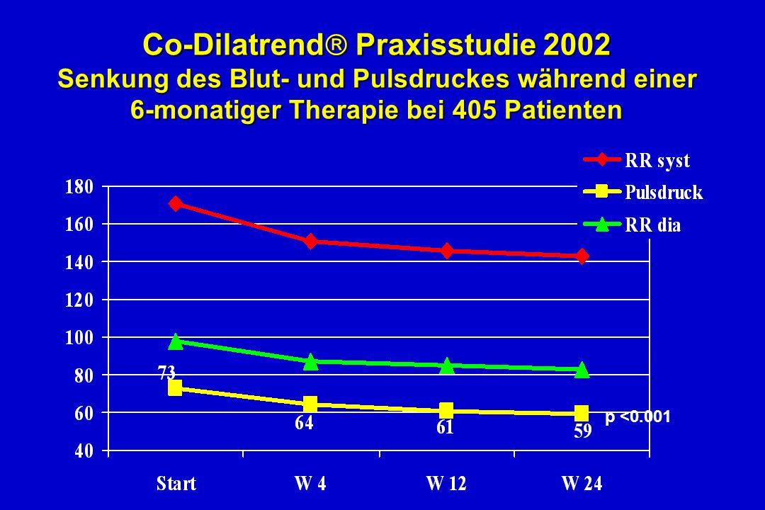 Co-Dilatrend Praxisstudie 2002 Senkung des Blut- und Pulsdruckes während einer 6-monatiger Therapie bei 405 Patienten p <0.001