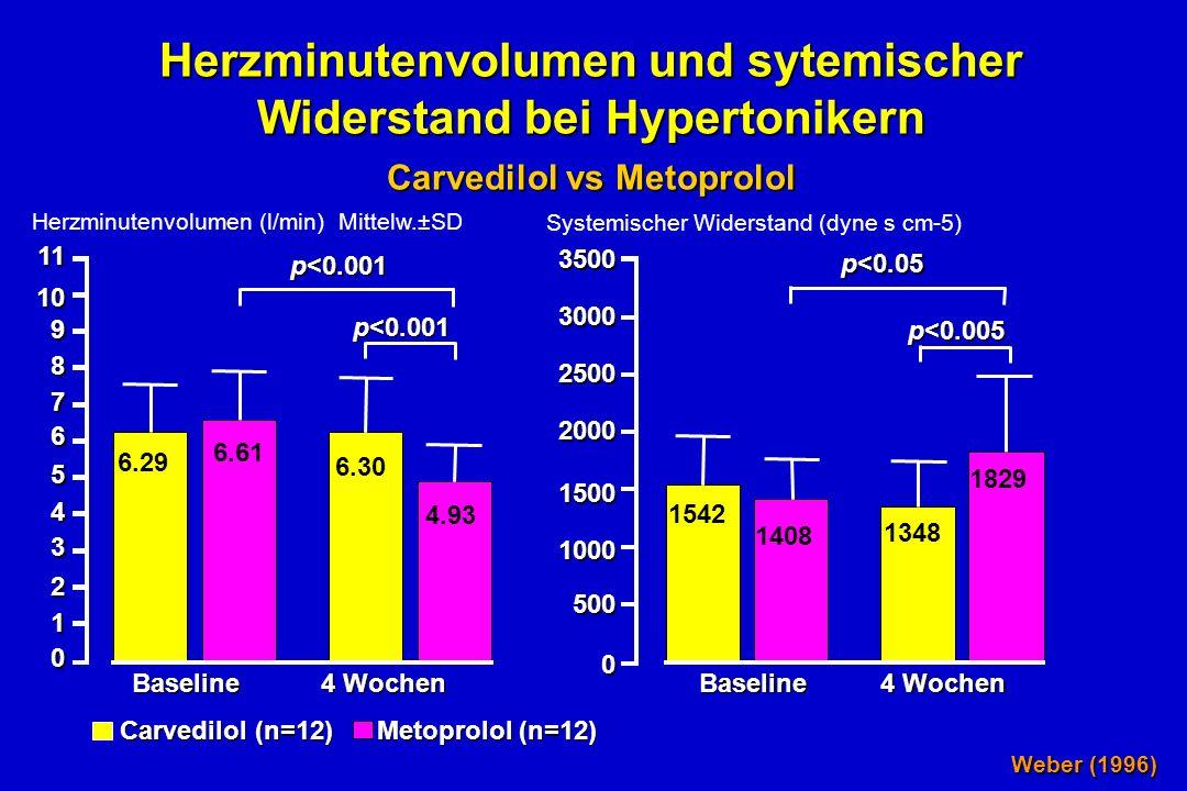 Herzminutenvolumen und sytemischer Widerstand bei Hypertonikern Carvedilol vs Metoprolol Weber (1996) Baseline 4 Wochen p<0.001 p<0.05 p<0.005 6.29 6.61 6.30 4.93 1542 1408 1348 1829 11109876543210 3500300025002000150010005000 Carvedilol (n=12) Metoprolol (n=12) Herzminutenvolumen (l/min) Mittelw.±SD Systemischer Widerstand (dyne s cm-5)